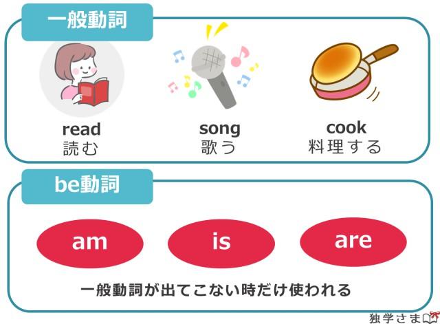 英文法。一般動詞とbe動詞