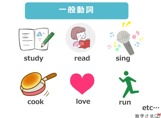 be動詞以外の動詞はまとめて一般動詞と呼ぶ