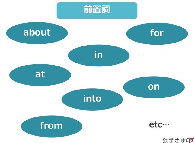 前置詞の例