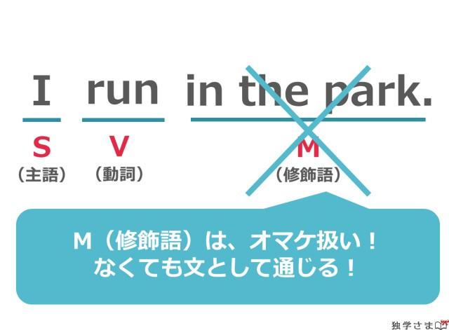 英語の文型『SV(第一文型)+M』