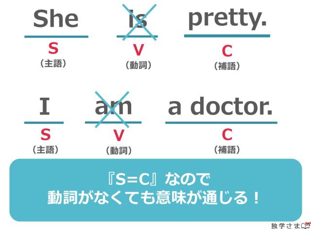 英語の文型『SVC(第二文型)』