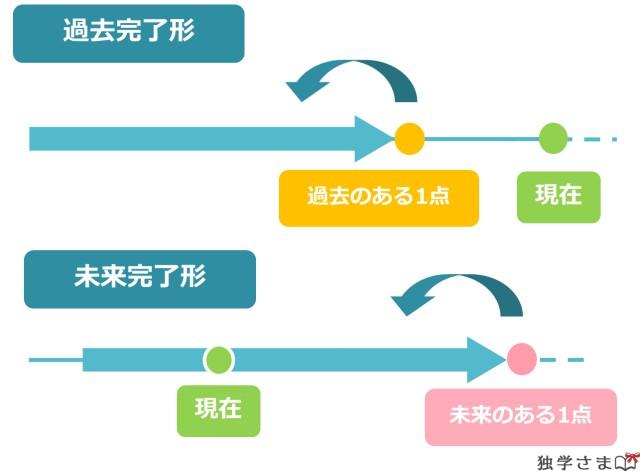過去完了形・未来完了形・助動詞+完了形をイラストで解説!現在完了形がわかっていれば簡単!