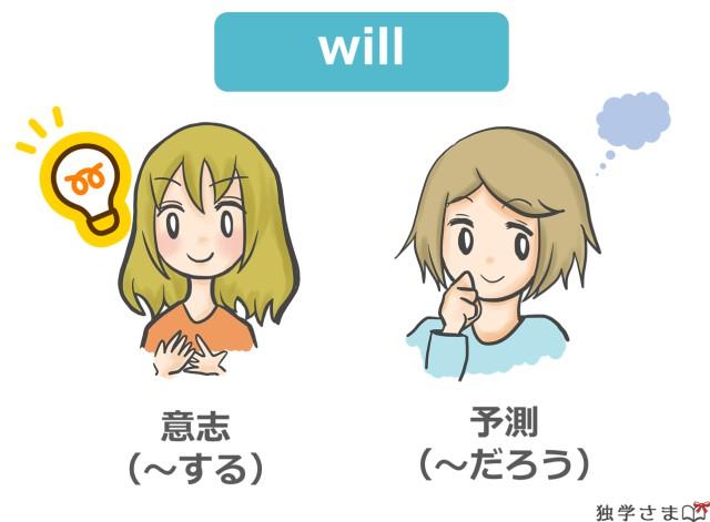 英語の未来形『will』