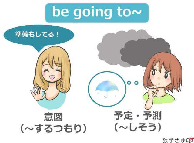 英語の未来形『be going to~』