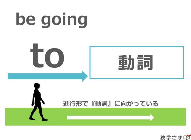 be going to~はtoの後ろに続く名詞に対してまさに向かっている状態をあらわしている