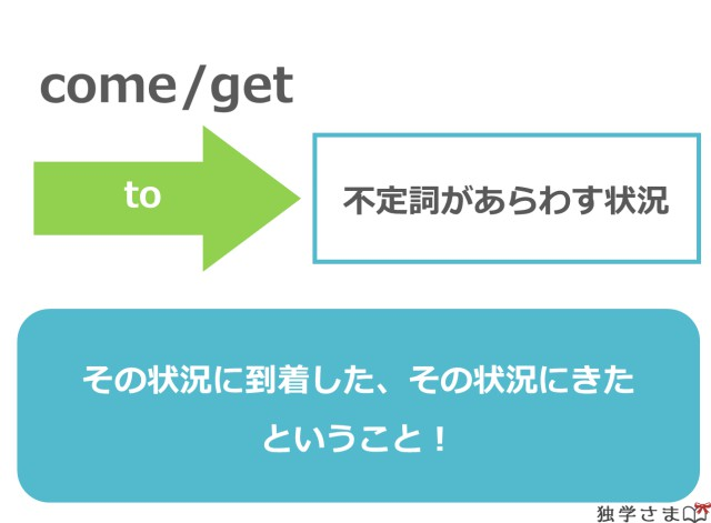come/get to 不定詞