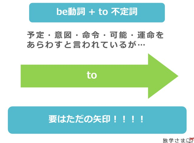 be to不定詞