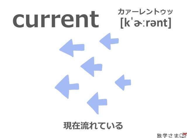 英単語『current』イラスト・意味