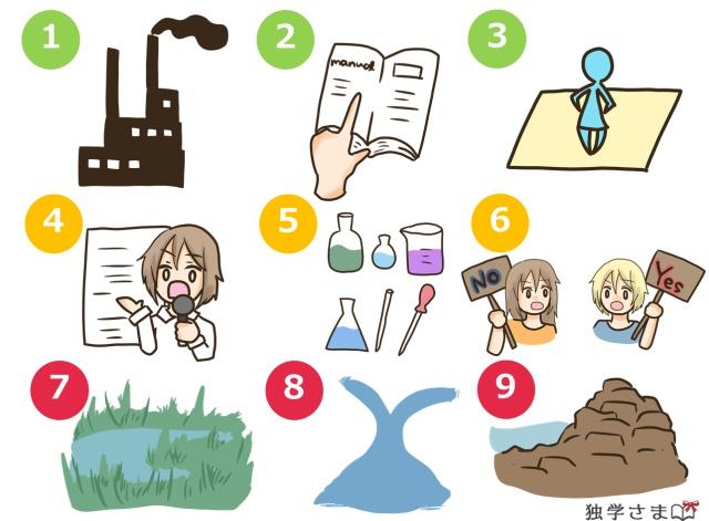 英単語練習・確認問題1-2
