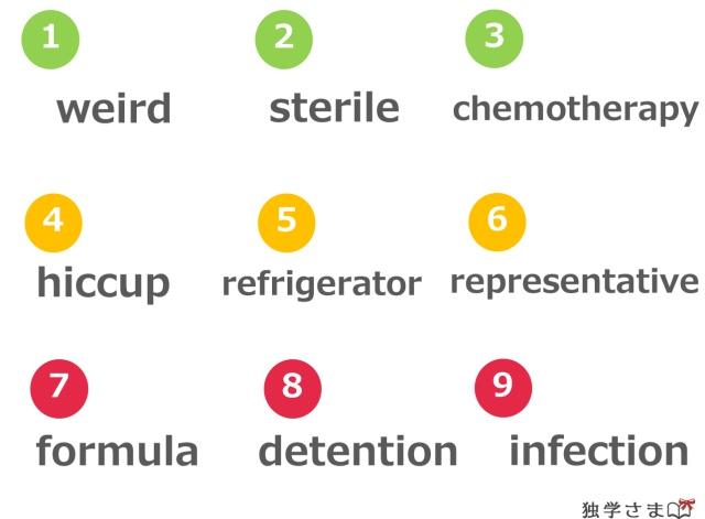 英単語、練習・確認問題1-1